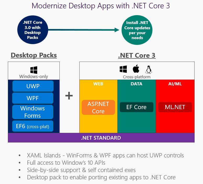 .net core 3